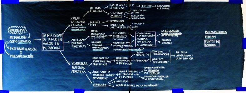 Resumen de conclusiones del encuentro previo realizado en Madrid en Diciembre de 2012 - Pedagogías Invisibles